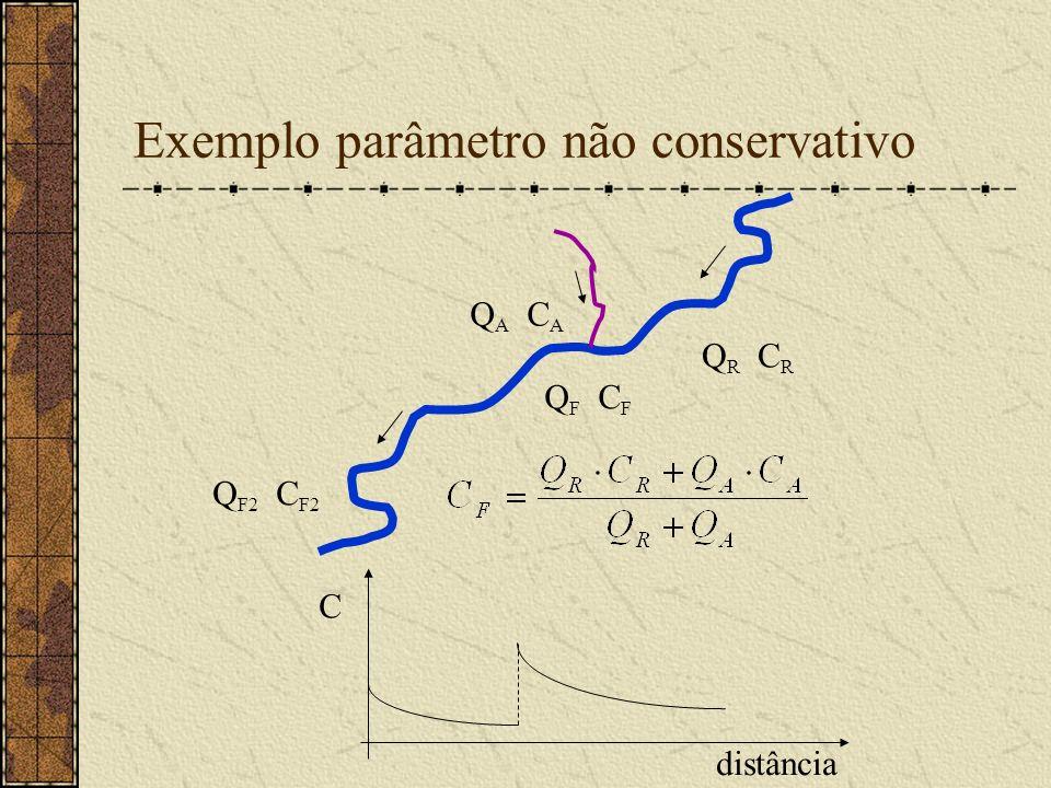 Exemplo parâmetro não conservativo