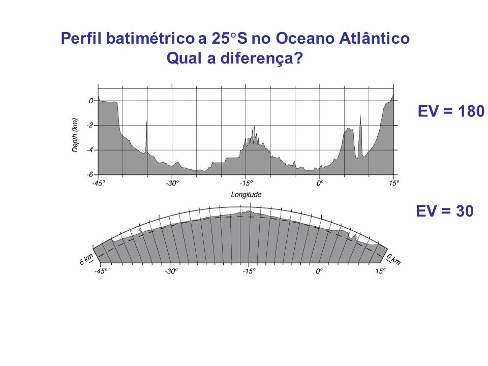 Perfil batimétrico a 25S no Oceano Atlântico