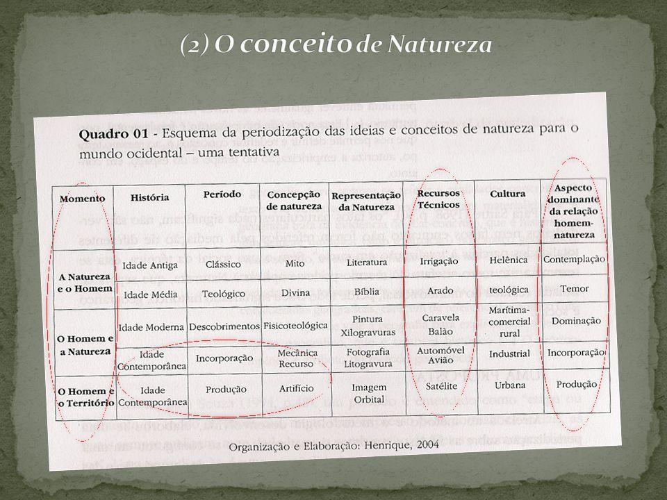 (2) O conceito de Natureza