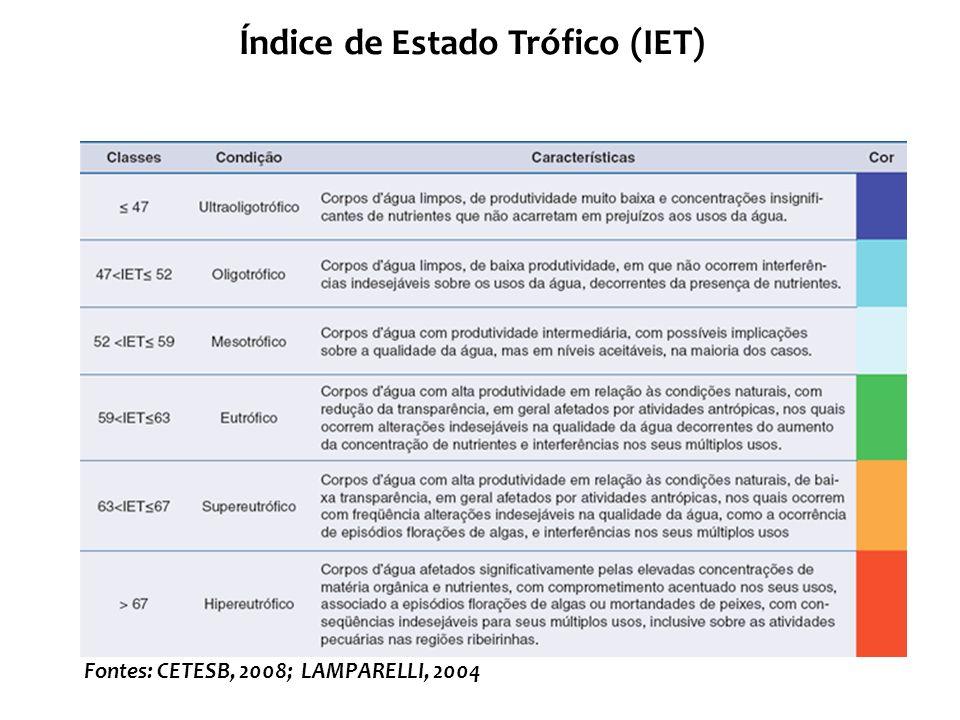 Índice de Estado Trófico (IET)