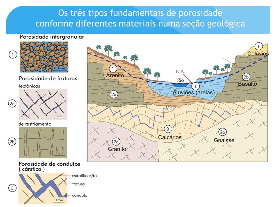 Os três tipos fundamentais de porosidade conforme diferentes materiais numa seção geológica