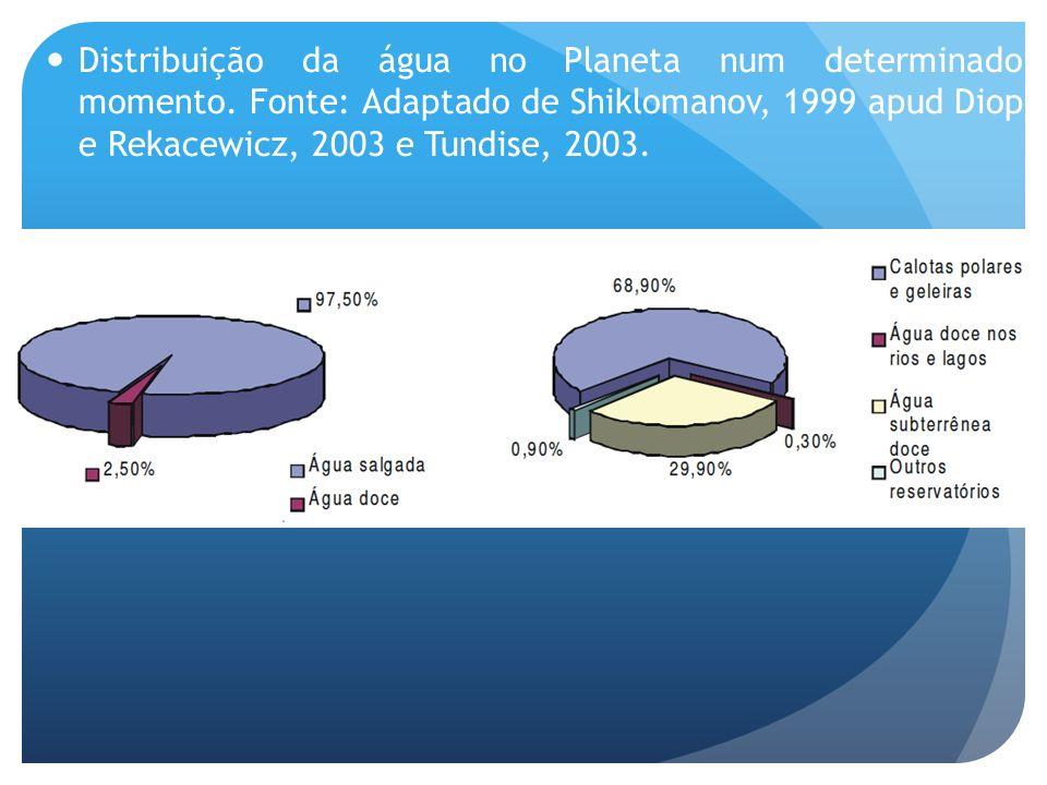 Distribuição da água no Planeta num determinado momento