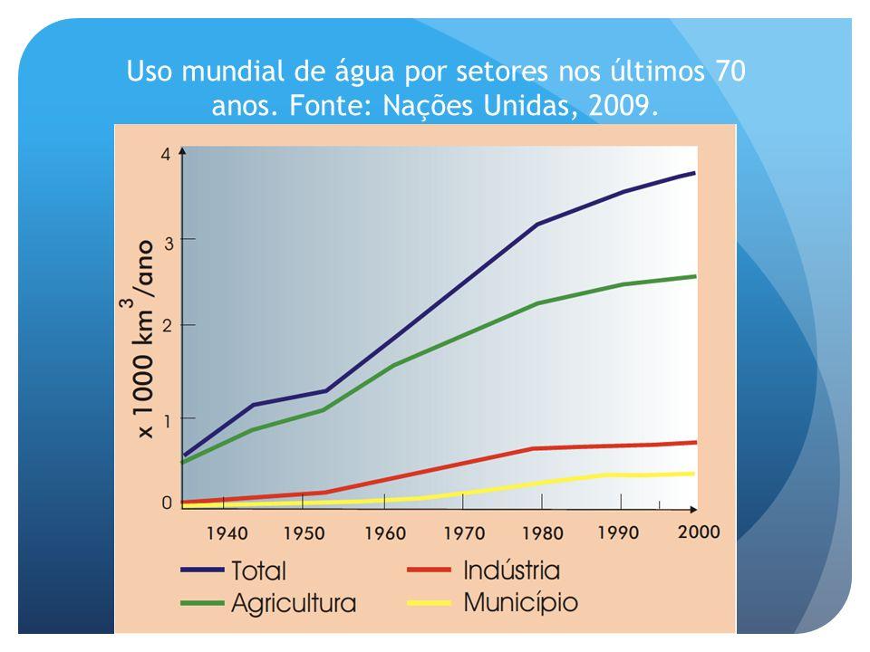 Uso mundial de água por setores nos últimos 70 anos
