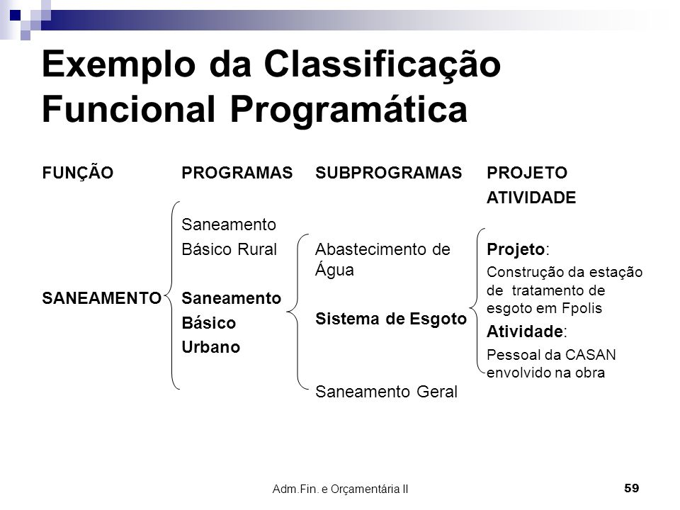 Exemplo da Classificação Funcional Programática
