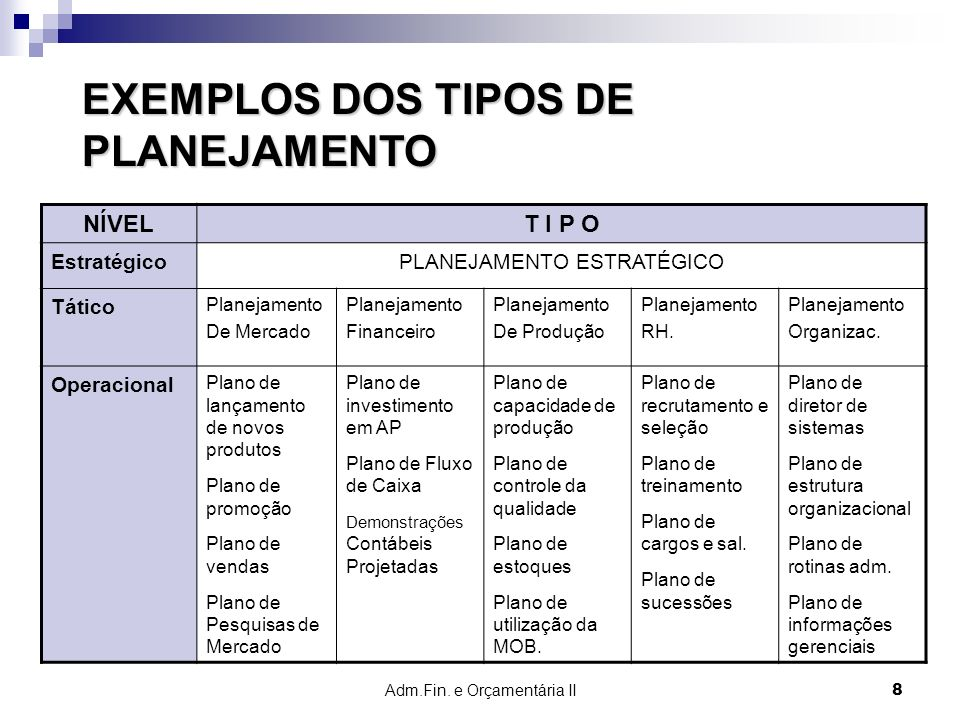 EXEMPLOS DOS TIPOS DE PLANEJAMENTO