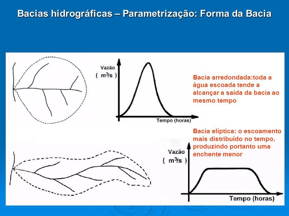 Bacias hidrográficas – Parametrização: Forma da Bacia