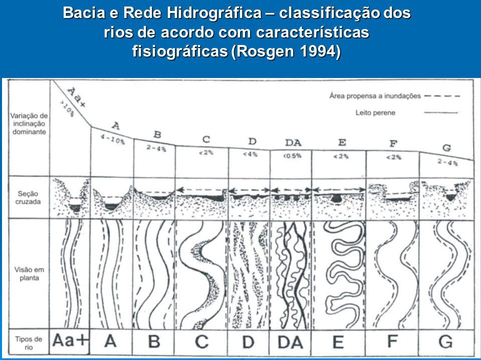 Bacia e Rede Hidrográfica – classificação dos rios de acordo com características fisiográficas (Rosgen 1994)