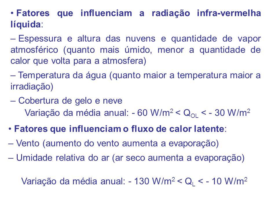 Fatores que influenciam a radiação infra-vermelha líquida: