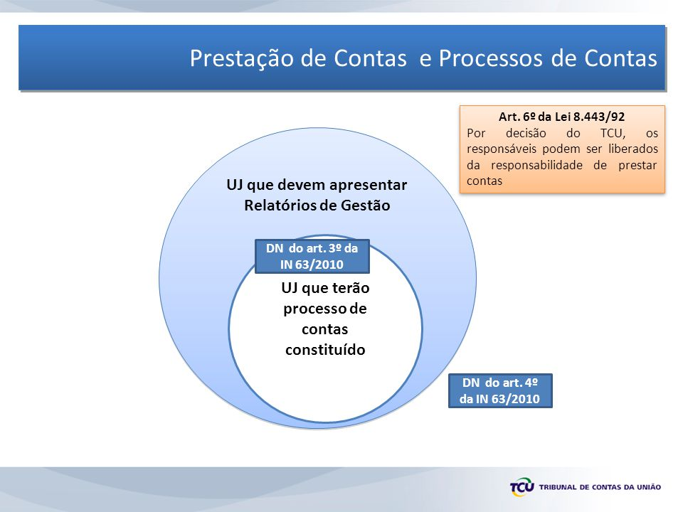 Prestação de Contas e Processos de Contas