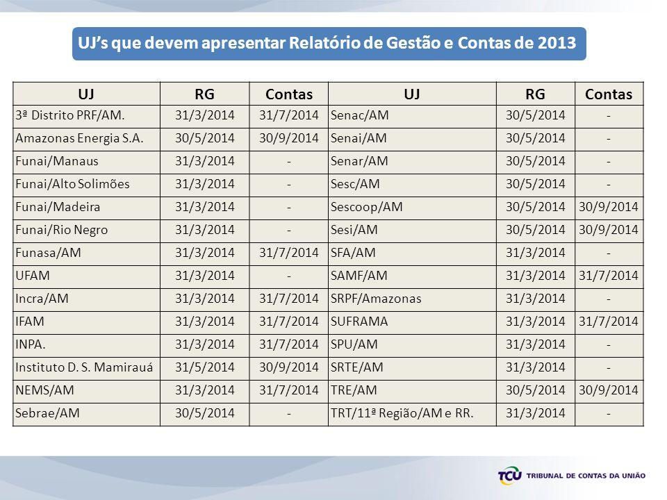 UJ RG Contas 3ª Distrito PRF/AM. 31/3/2014 31/7/2014 Senac/AM