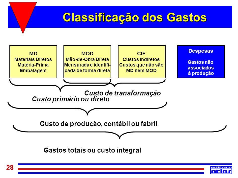 Classificação dos Gastos