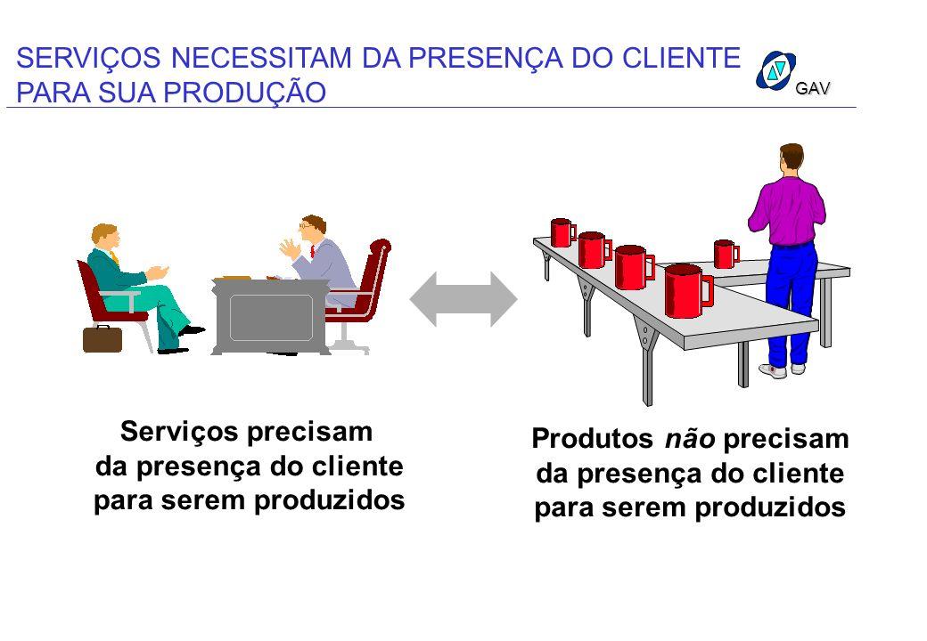 SERVIÇOS NECESSITAM DA PRESENÇA DO CLIENTE