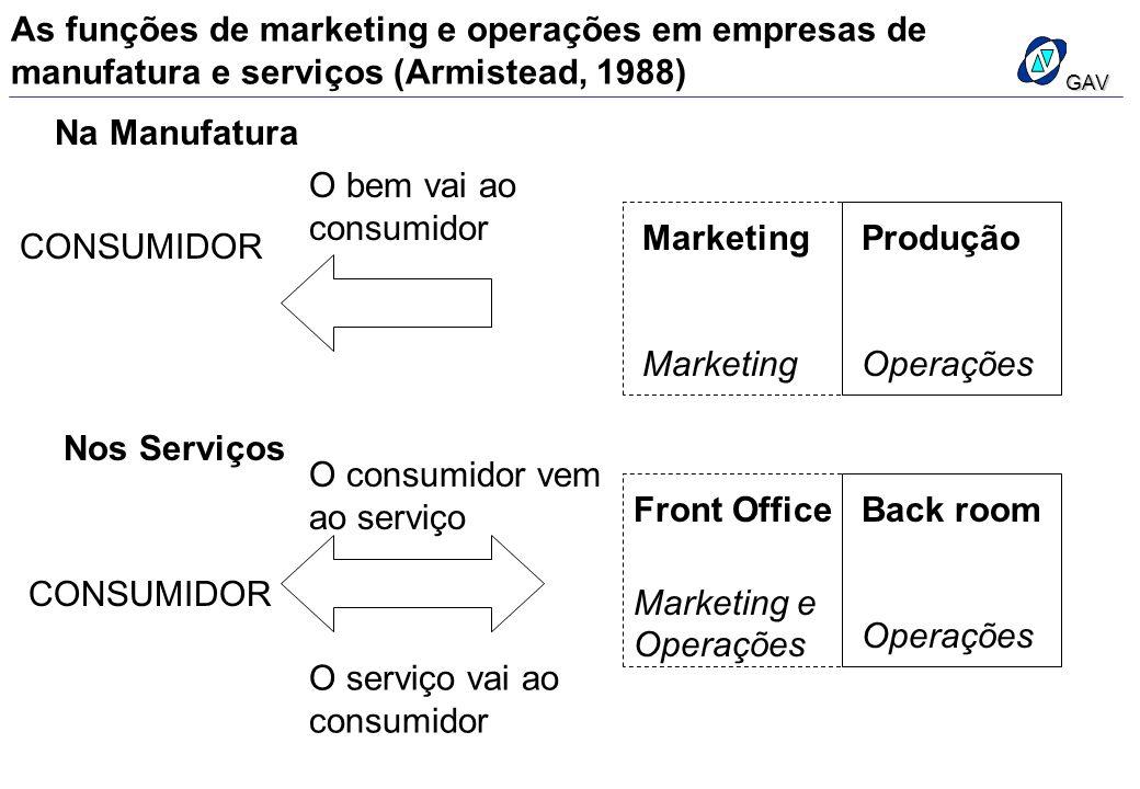 O consumidor vem ao serviço Front Office Marketing e Operações