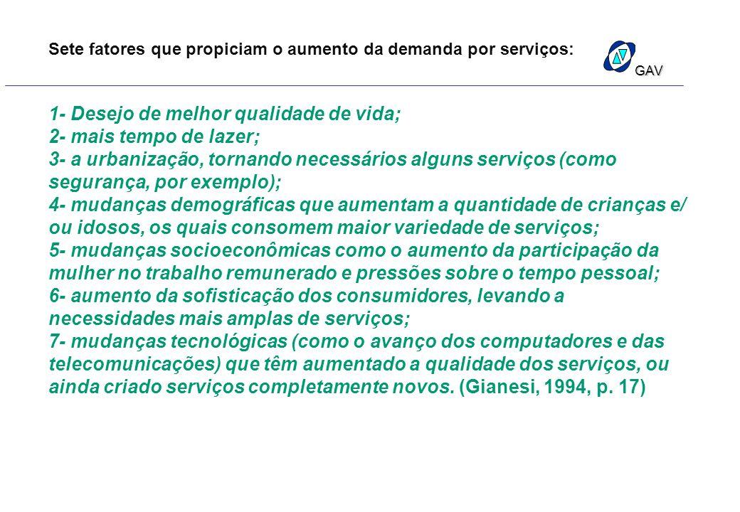 Sete fatores que propiciam o aumento da demanda por serviços: