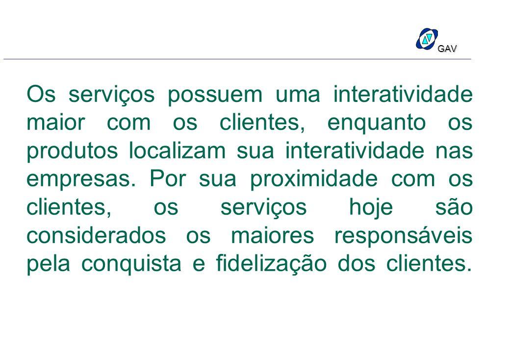 Os serviços possuem uma interatividade maior com os clientes, enquanto os produtos localizam sua interatividade nas empresas.