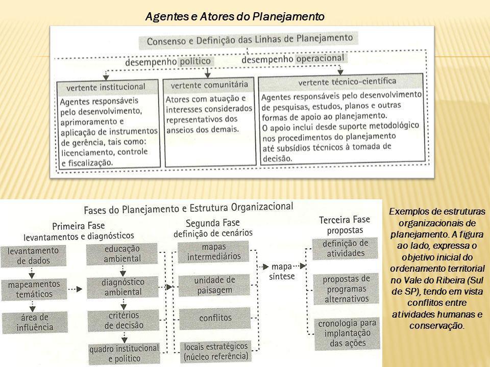 Agentes e Atores do Planejamento