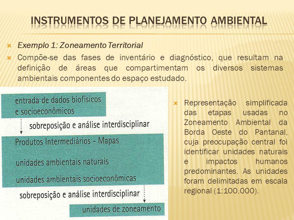 Instrumentos de planejamento ambiental