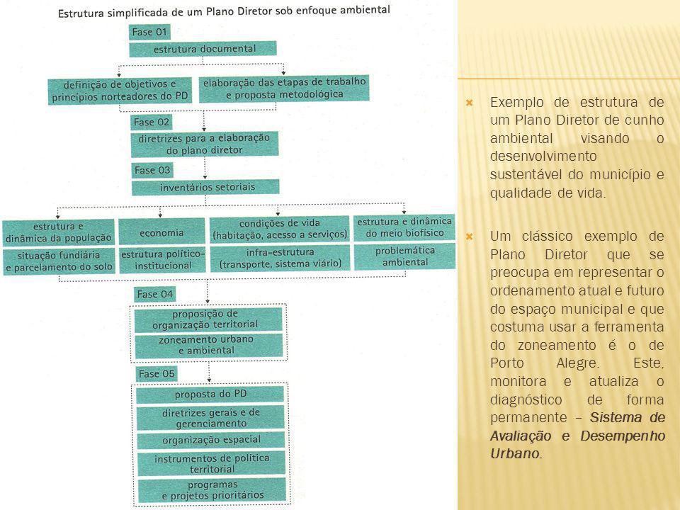 Exemplo de estrutura de um Plano Diretor de cunho ambiental visando o desenvolvimento sustentável do município e qualidade de vida.