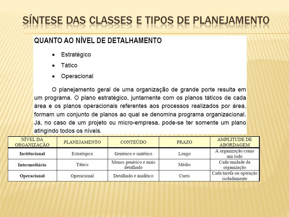Síntese das classes e tipos de planejamento