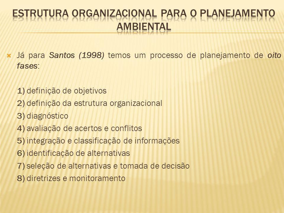 Estrutura organizacional para o planejamento ambiental