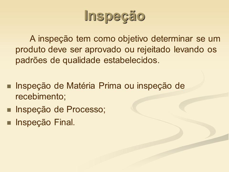 Inspeção A inspeção tem como objetivo determinar se um produto deve ser aprovado ou rejeitado levando os padrões de qualidade estabelecidos.