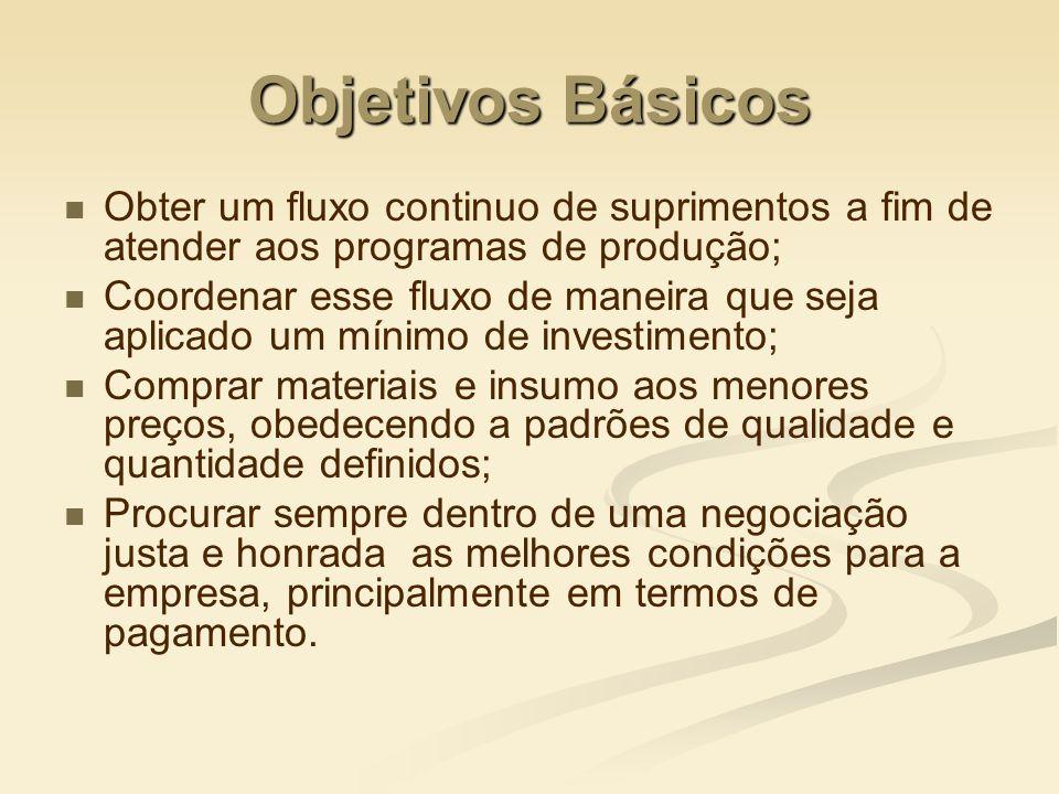 Objetivos Básicos Obter um fluxo continuo de suprimentos a fim de atender aos programas de produção;
