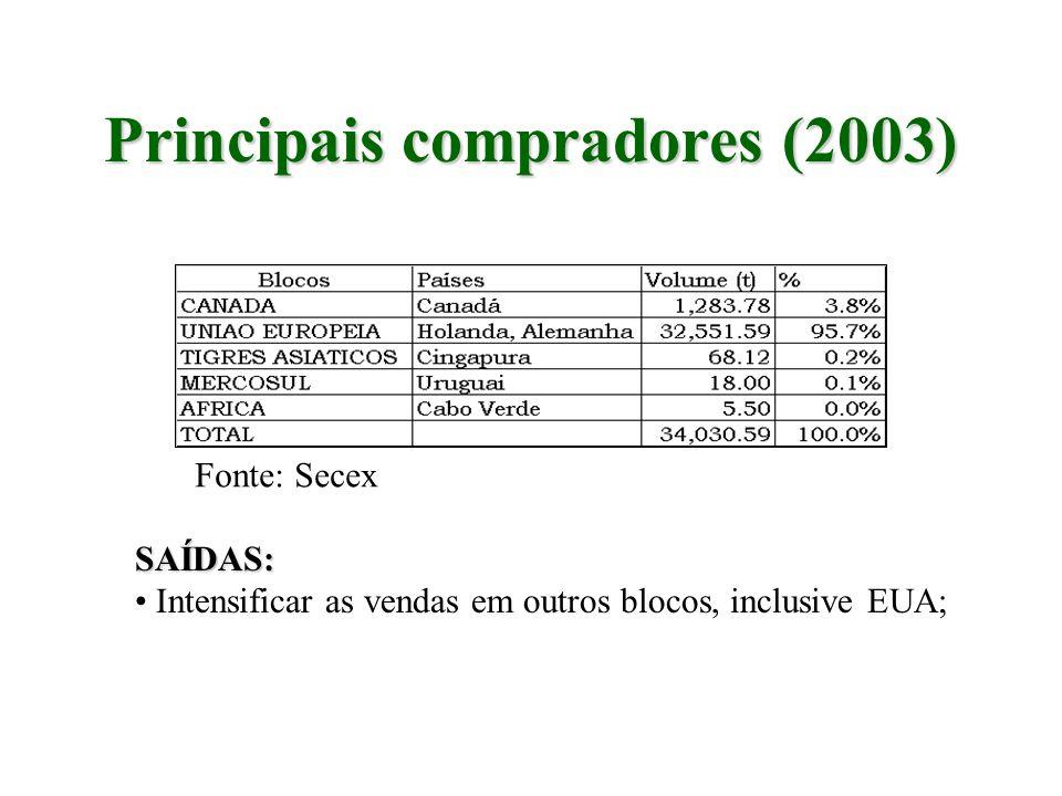 Principais compradores (2003)