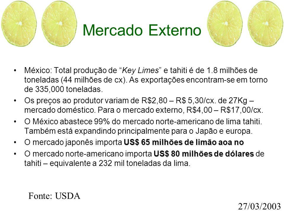 Mercado Externo Fonte: USDA 27/03/2003