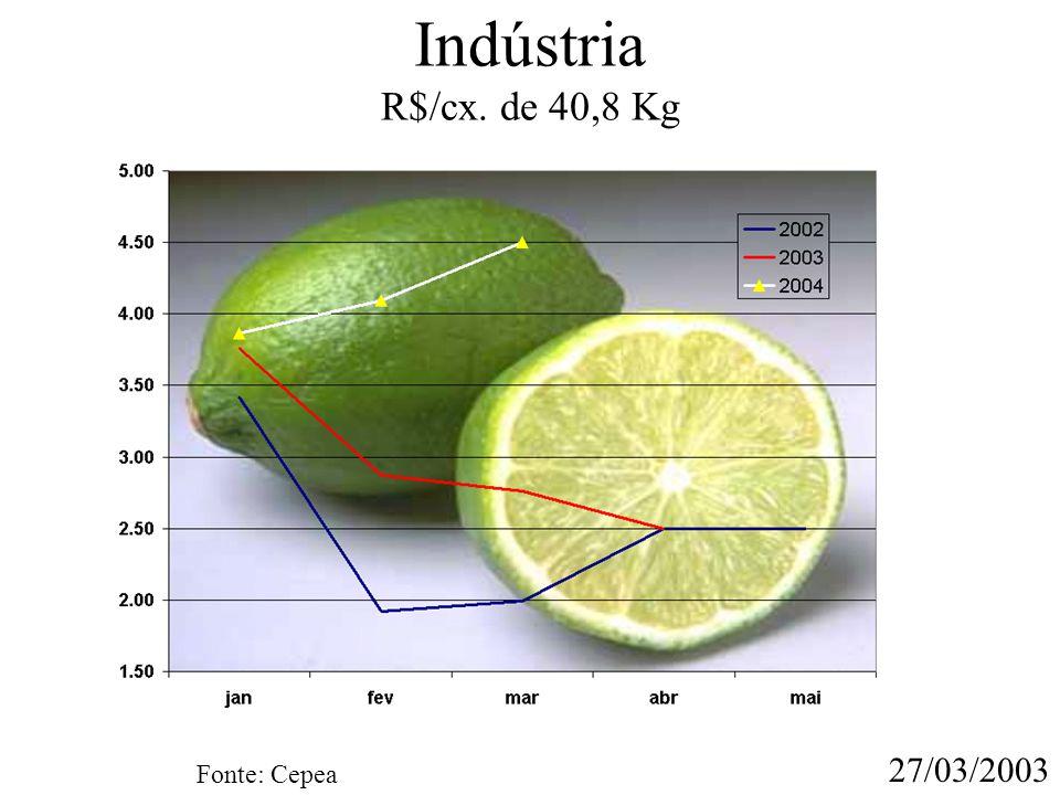 Indústria R$/cx. de 40,8 Kg 27/03/2003 Fonte: Cepea