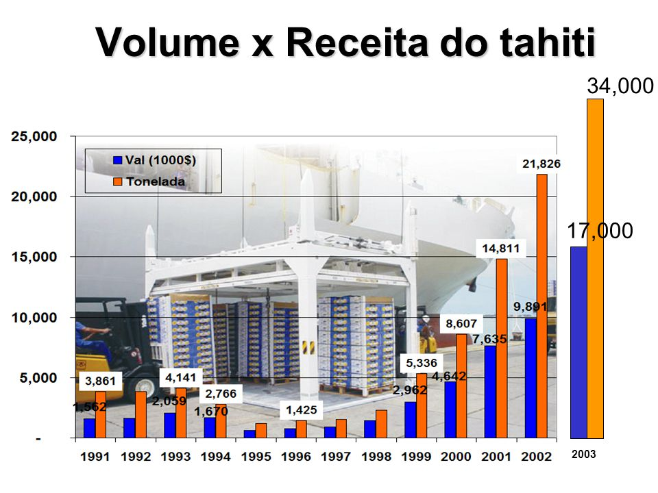 Volume x Receita do tahiti
