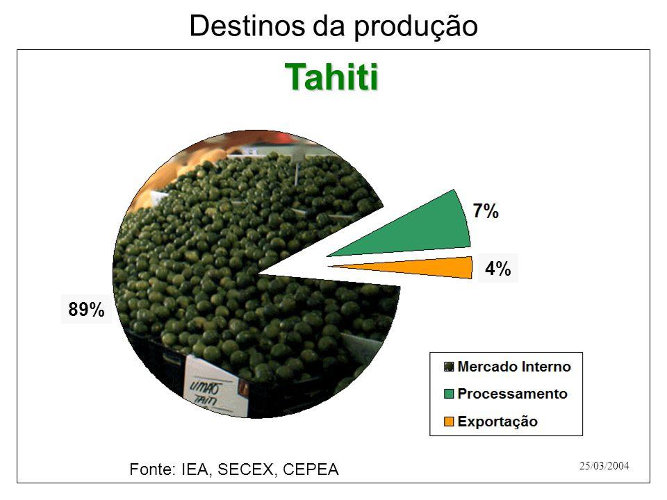 Destinos da produção Tahiti 4% 89% Fonte: IEA, SECEX, CEPEA 25/03/2004