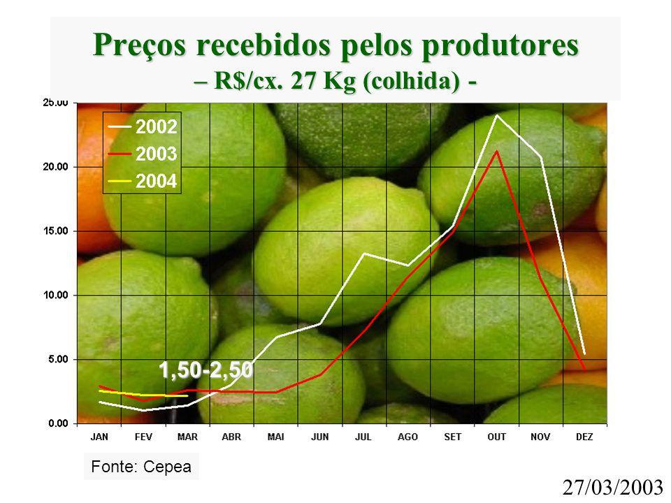 Preços recebidos pelos produtores – R$/cx. 27 Kg (colhida) -
