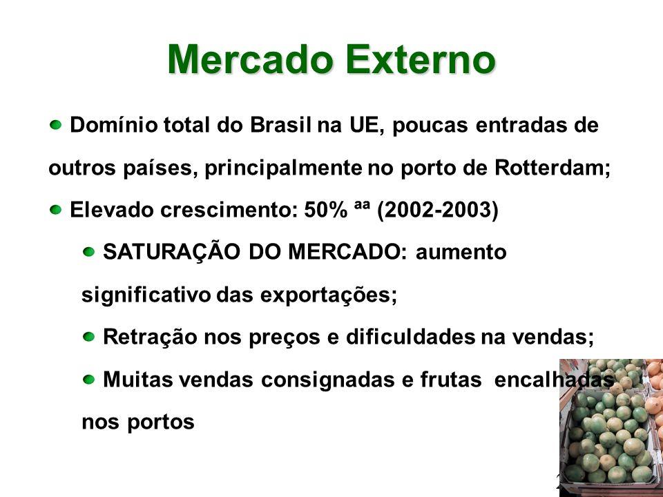 Mercado Externo Domínio total do Brasil na UE, poucas entradas de outros países, principalmente no porto de Rotterdam;