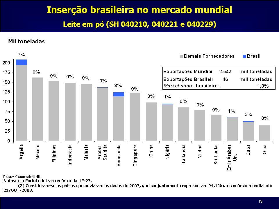 Inserção brasileira no mercado mundial