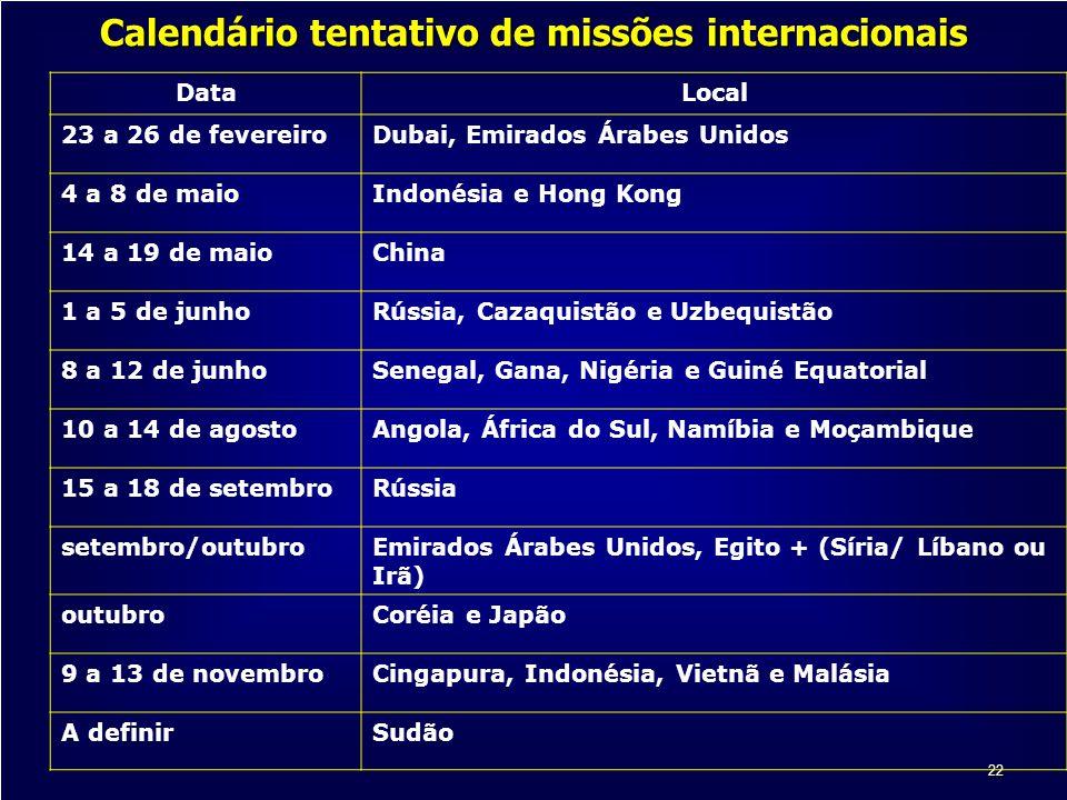 Calendário tentativo de missões internacionais