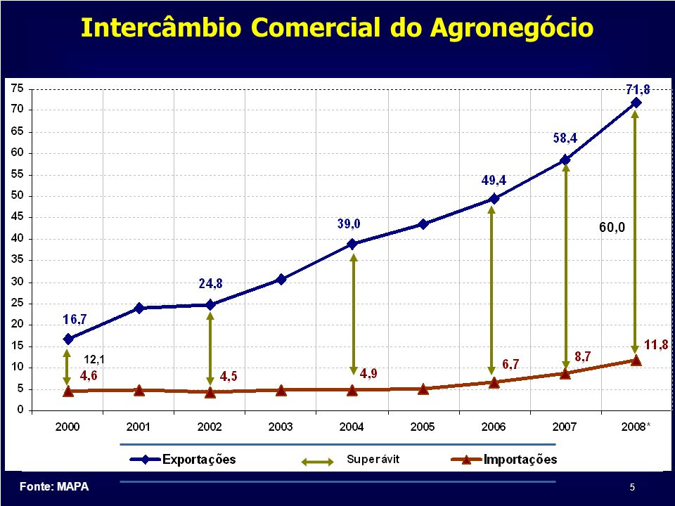 Intercâmbio Comercial do Agronegócio