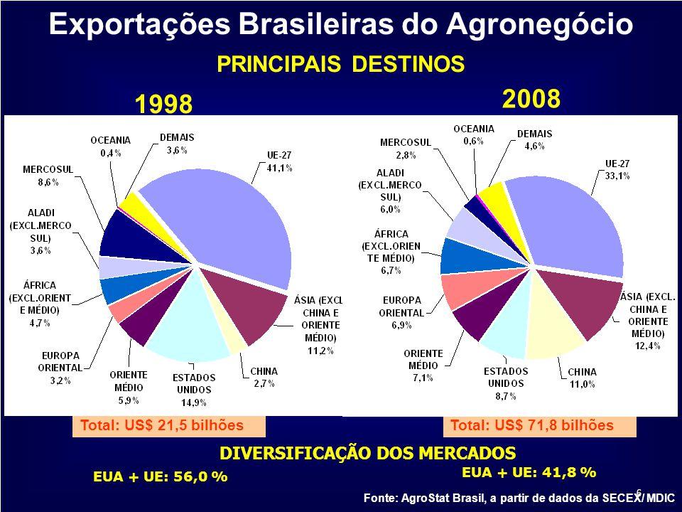 Exportações Brasileiras do Agronegócio DIVERSIFICAÇÃO DOS MERCADOS