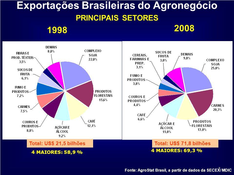 Exportações Brasileiras do Agronegócio