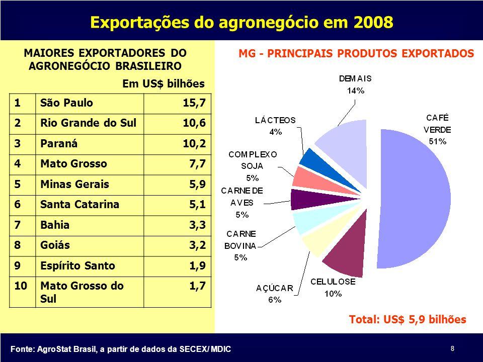 Exportações do agronegócio em 2008