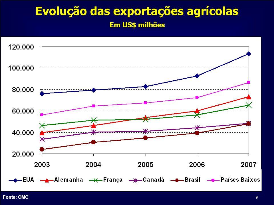 Evolução das exportações agrícolas Em US$ milhões