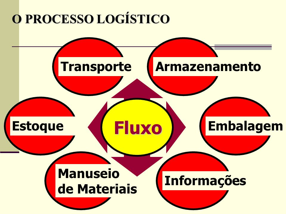 Fluxo O PROCESSO LOGÍSTICO Transporte Armazenamento Estoque Embalagem