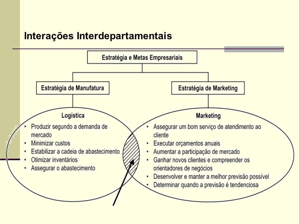 Interações Interdepartamentais