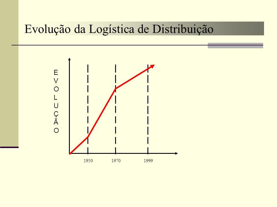 Evolução da Logística de Distribuição