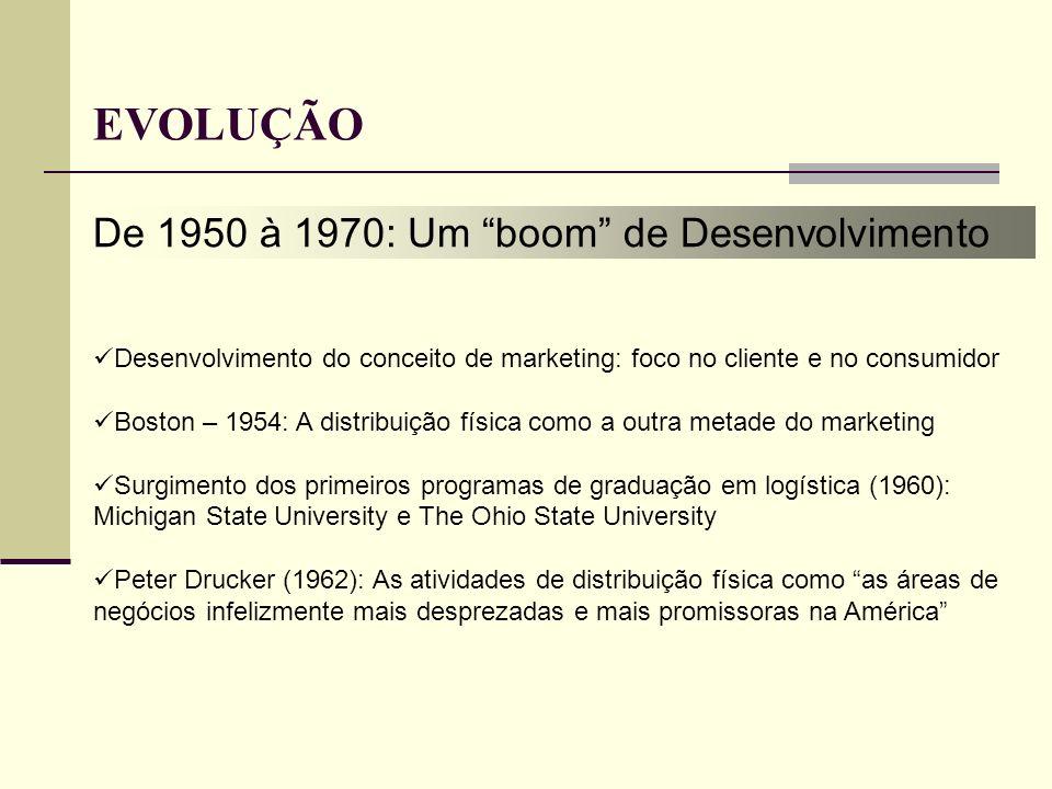 EVOLUÇÃO De 1950 à 1970: Um boom de Desenvolvimento