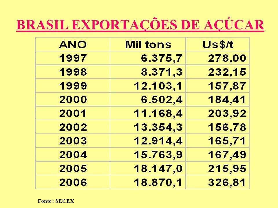BRASIL EXPORTAÇÕES DE AÇÚCAR