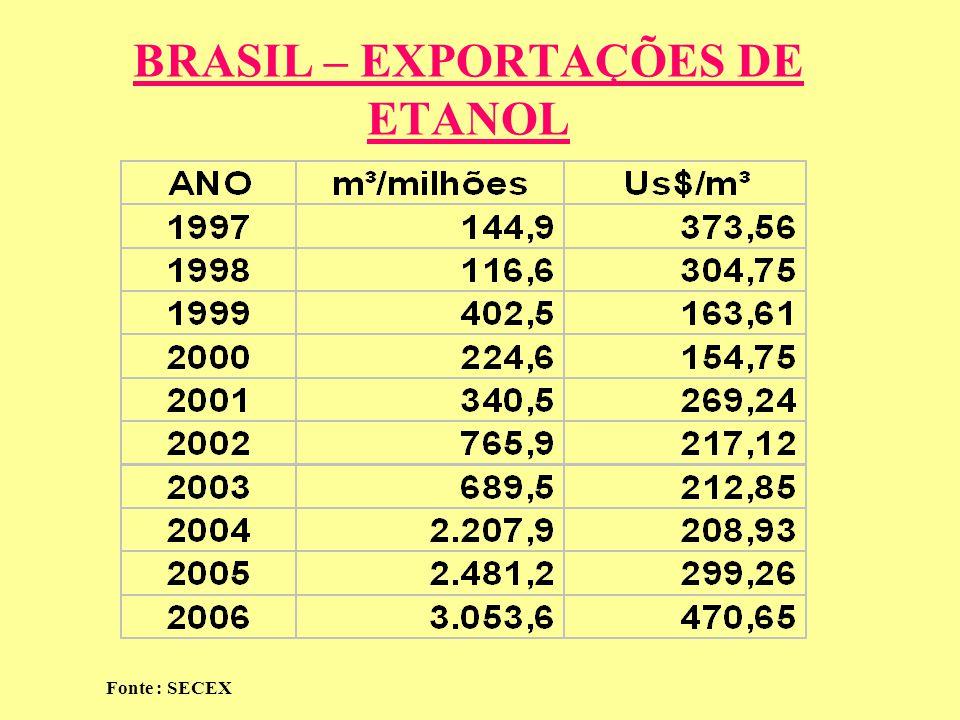 BRASIL – EXPORTAÇÕES DE ETANOL