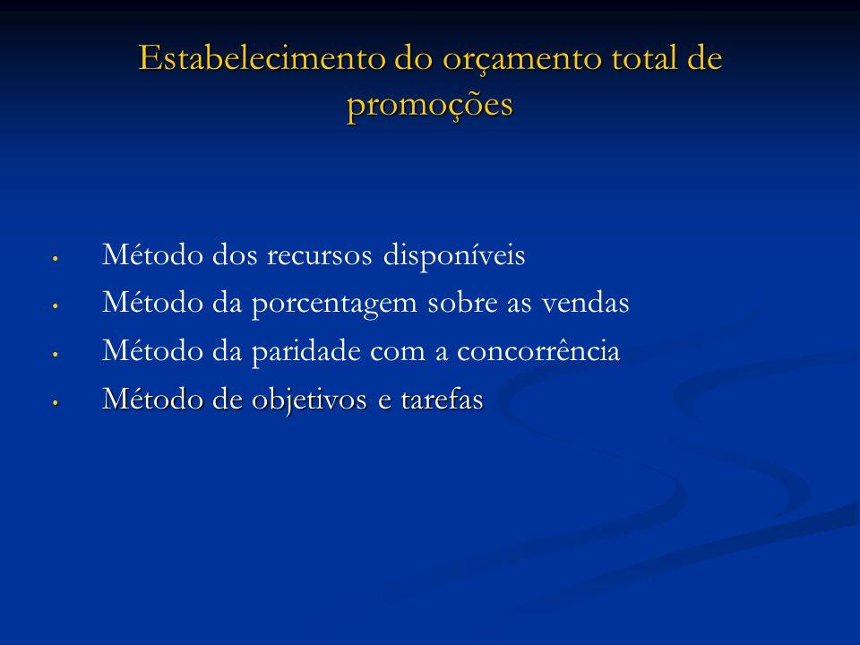 Estabelecimento do orçamento total de promoções