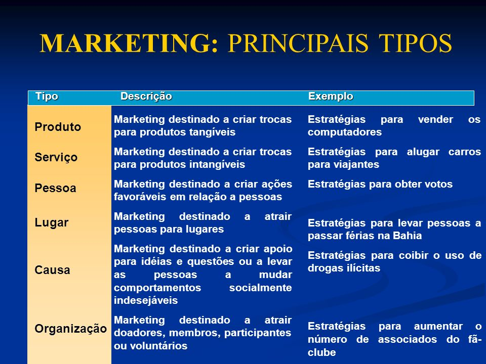 MARKETING: PRINCIPAIS TIPOS