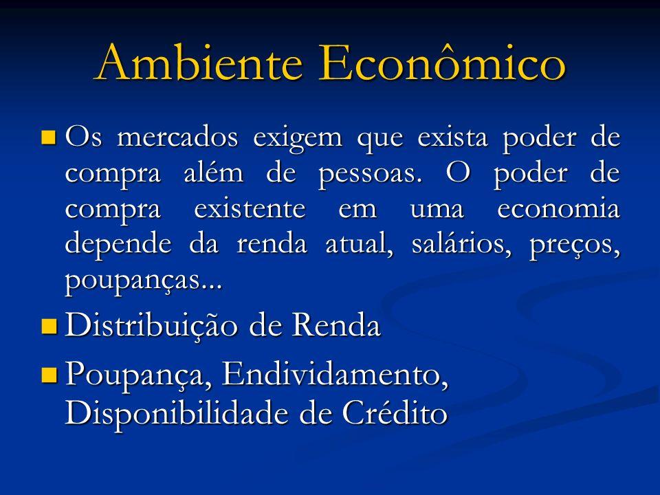 Ambiente Econômico Distribuição de Renda