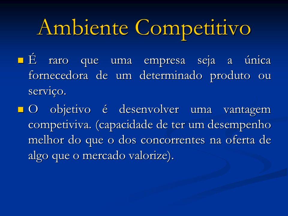 Ambiente Competitivo É raro que uma empresa seja a única fornecedora de um determinado produto ou serviço.